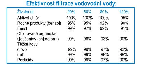 Filtrace-vody-zbaveni-pesiticidu