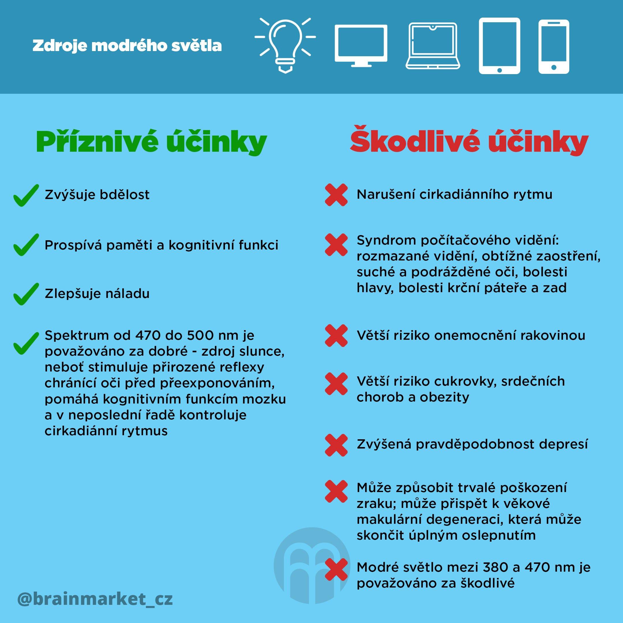 zdroje-modreho-svetla-infografika-instagram-brainmarket-2