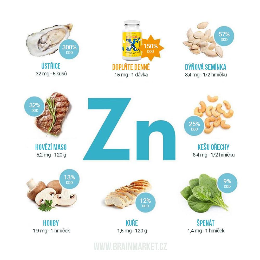 zinek-infografika-insta (1)