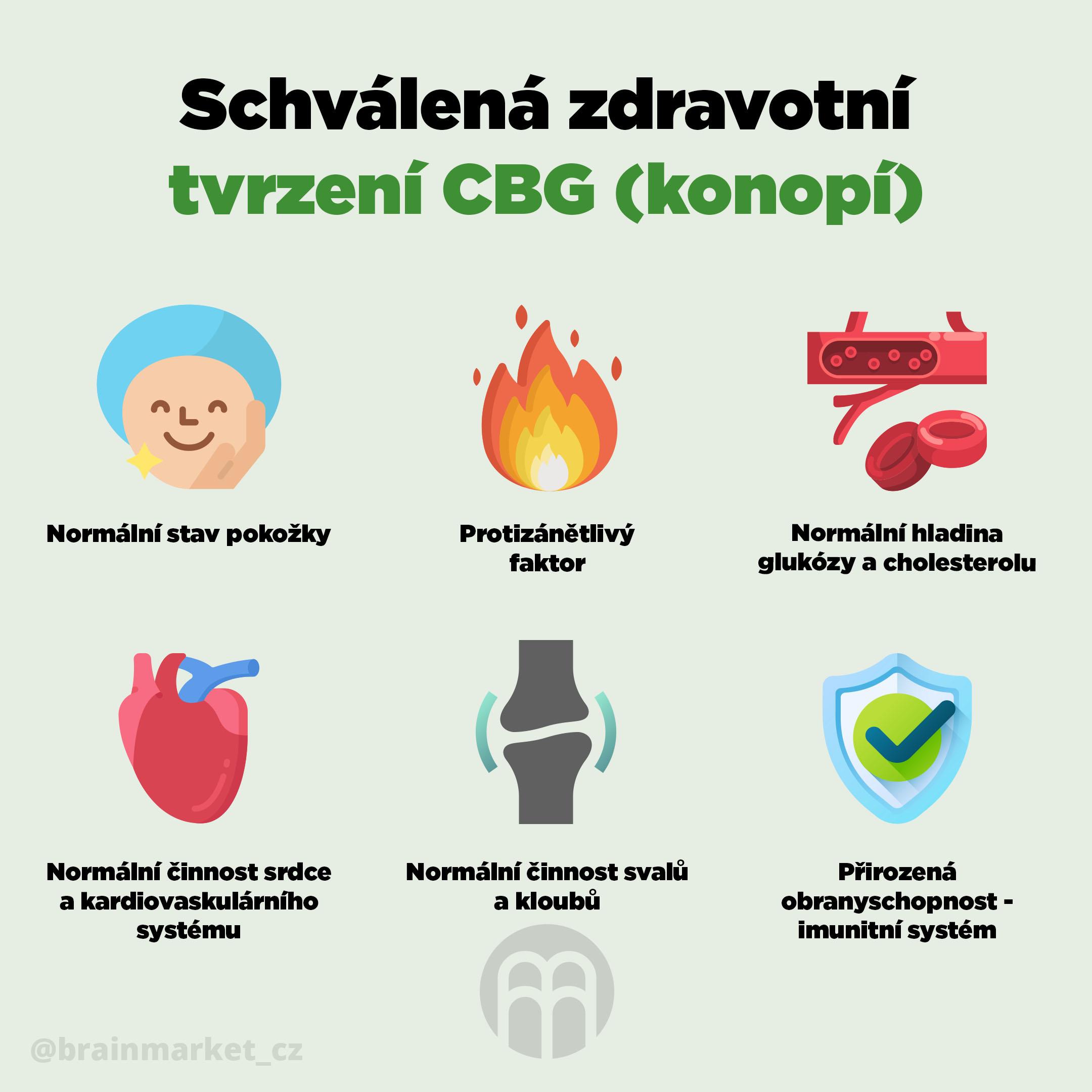 Schválená zdravotní tvrzení CBG recovery BrainMax - BrainMarket.cz