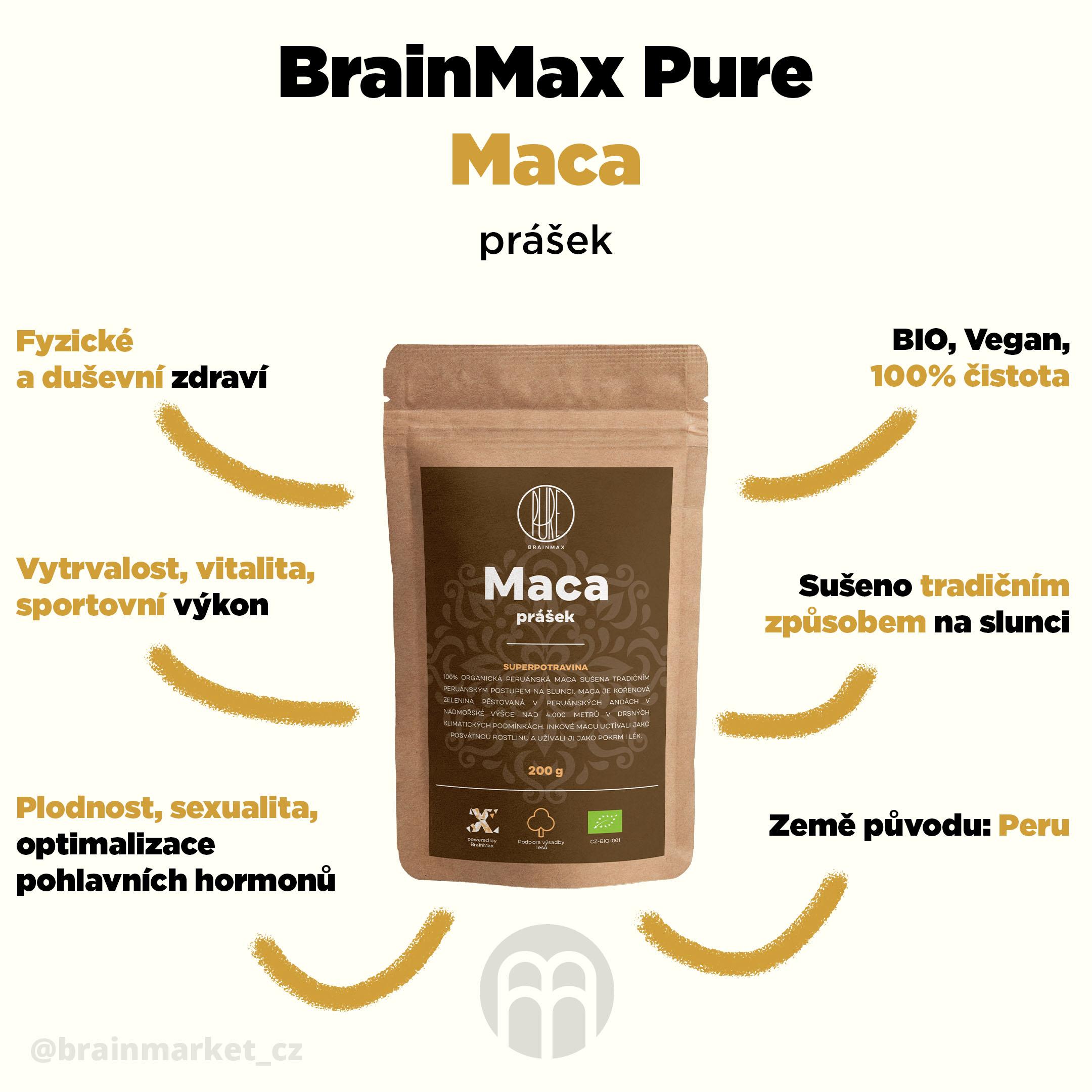 maca_prinosy_infografika_brainmarket_CZ
